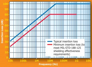 MPE HEMP Prot Standard Performance A