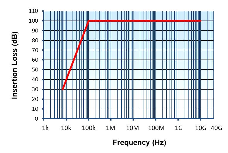 400Hz-Filter-Range