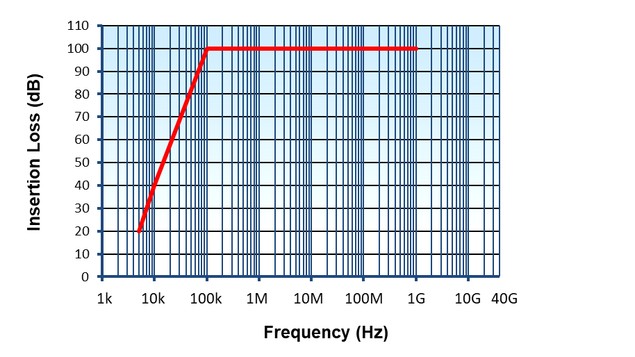 CleanPower Filter Range