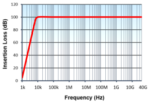 Extended-Performance-EMC-Filter-Range