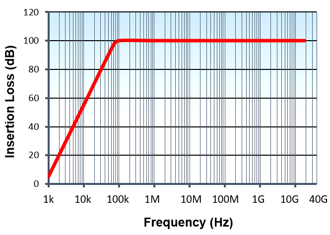 High-Current-(Low-Leakage)-Standard-Performance