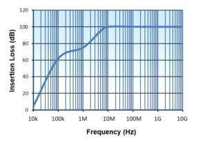 ow Leakage-TEMPEST-Filter-Graphs