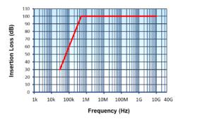 Single-Line-DC-Filter - Tubular