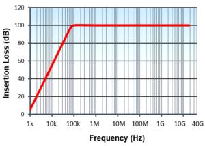 Standard-Performance-EMC-Filter-Range